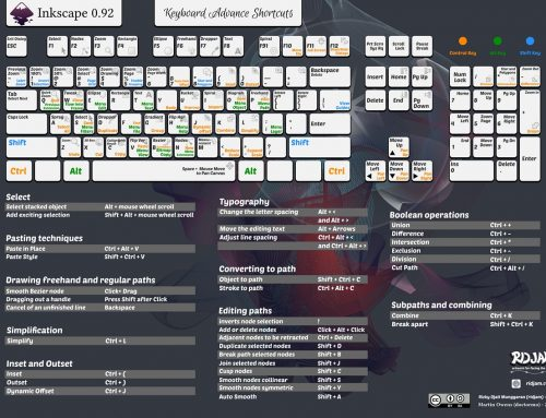 Inkscape keyboard shortcodes or cheatsheet